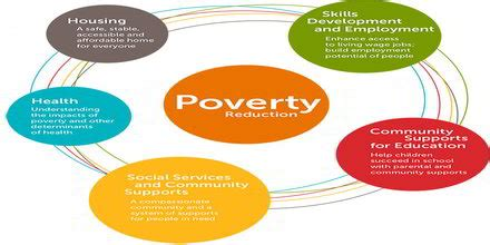 A Biblical Approach and Response to Poverty
